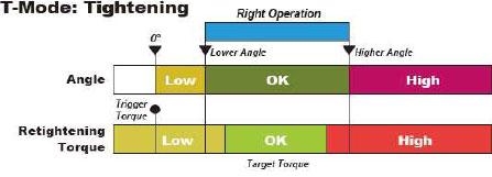 CEM-BTA for tightening